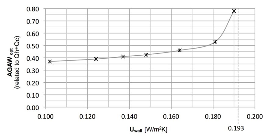 Figure 1: The optimum proportion of three-layer glazing on the south façade, depending on the heat transfer of the exterior wall.